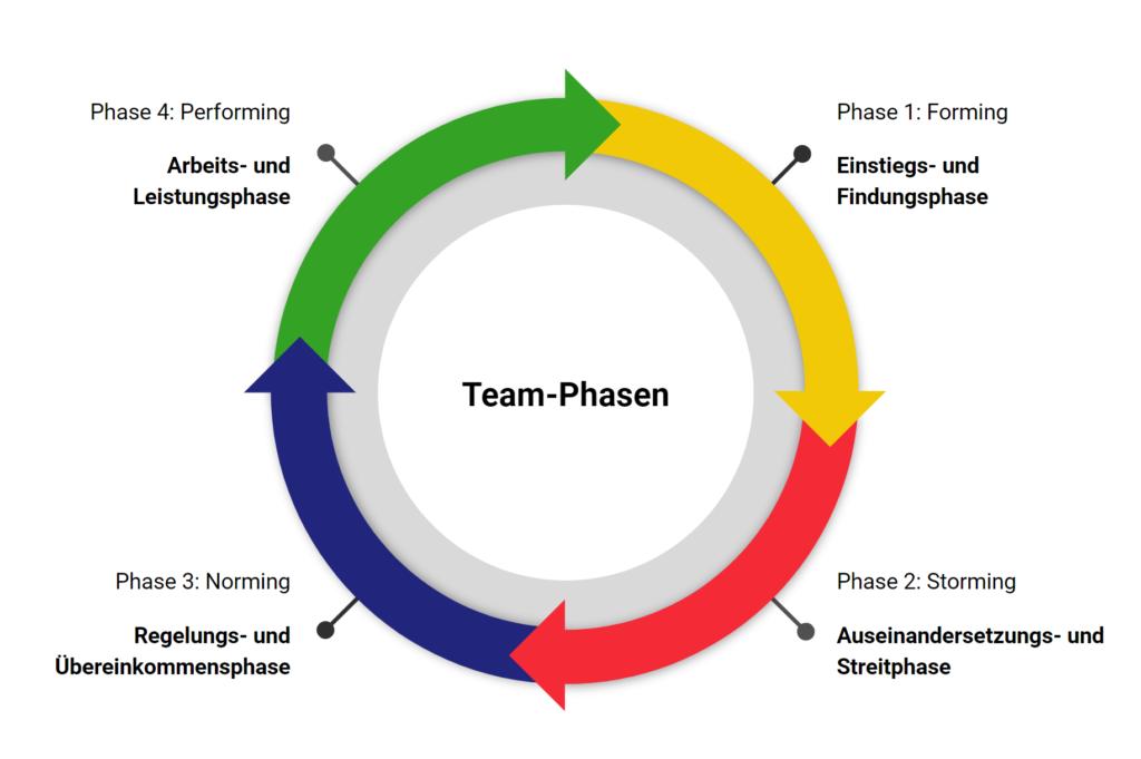 4-Phasen Modell